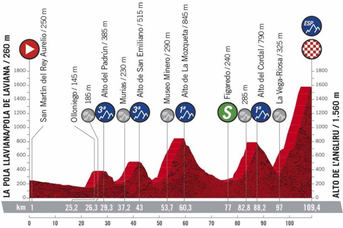 La Etapa 12 de La Vuelta 2020