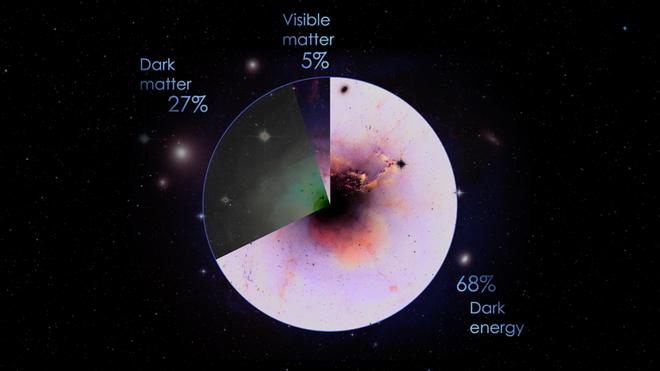 Rompemos el tiempo y el espacio para iluminar a la energía oscura