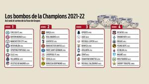 Los bombos de la Champions 2021-22
