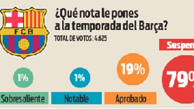 El Barça ha sido la decepción de La Liga 2019/20 para muchos aficionados