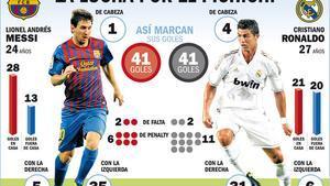 Messi contra Cristiano