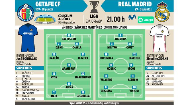 Getafe y Real Madrid se miden en el Coliseum Alfonso Pérez