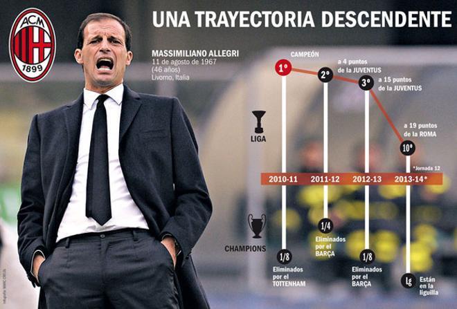 Massimiliano Allegri, con problemas en el Milan