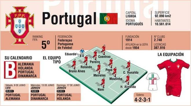 La selección portuguesa tendrá duros rivales en la primera fase de la Eurocopa