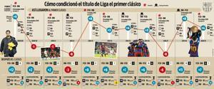 El Barça ha dominado los clásicos contra el Real Madrid de la primera vuelta de la Liga en la última década