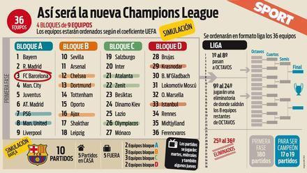 Oficial! La nueva Champions será con más equipos y partidos los jueves