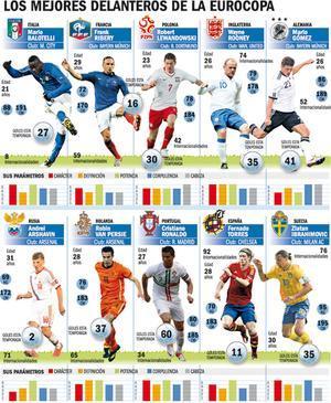 Los mejores delanteros de la Eurocopa 2012