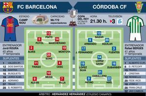Alineaciones probables del Barça-Córdoba