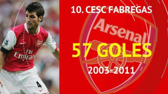 Los máximos goleadores de la era Wenger en el Arsenal