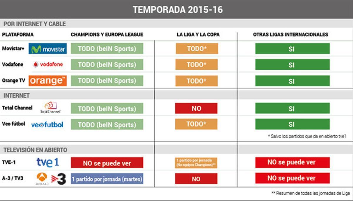 La guía televisiva del fútbol en España durante la temporada 2015-16