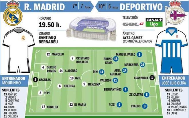 El Madrid recibe al Depor