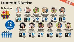 Los canteranos del Barça en la plantilla actual