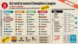 Así será la nueva Champions desde 2024