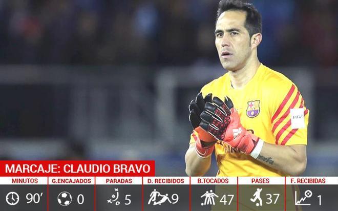 La estadística de Claudio Bravo en la final del Mundial de Clubes