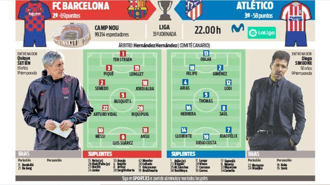 Las posibles alineaciones de Barça y Atlético de Madrid