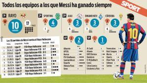 Messi y su espectacular estadística contra los equipos a los que siempre ha ganado