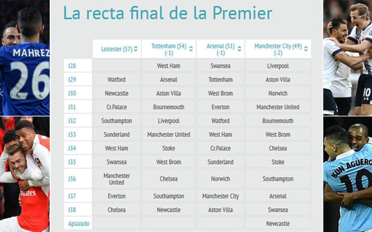 Este es el calendario de la Premier League hasta final de temporada