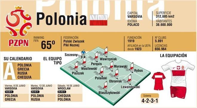 Polonia espera hacer un buen papel en su Eurocopa