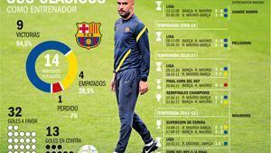 Los clásicos de Guardiola