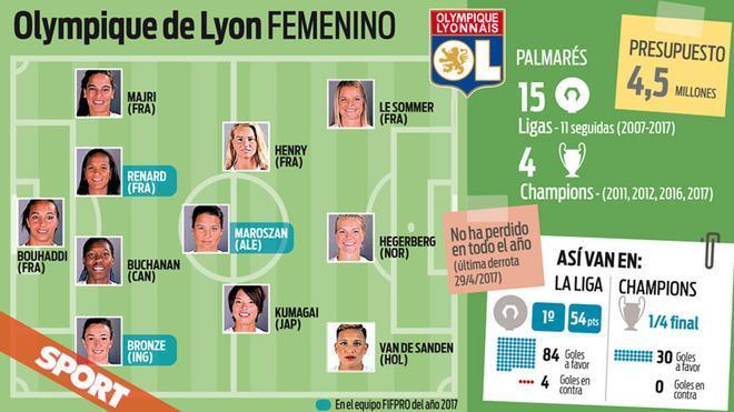 Los números del Olympique de Lyon femenino