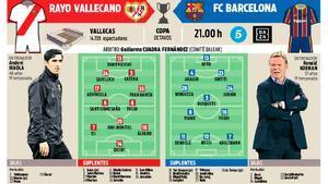 La previa del Rayo Vallecano - FC Barcelona de Copa de este miércoles en Vallecas