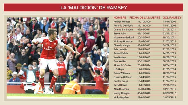 La maldición de Ramsey continúa