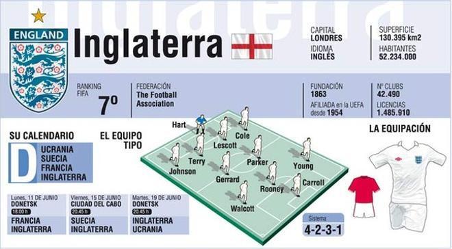 Inglaterra confía en el papel de Rooney